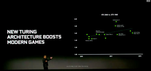 Still image from Nvidia's CES 2019 keynote.