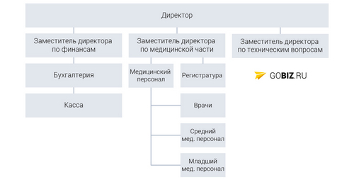 Business plan of the medical center